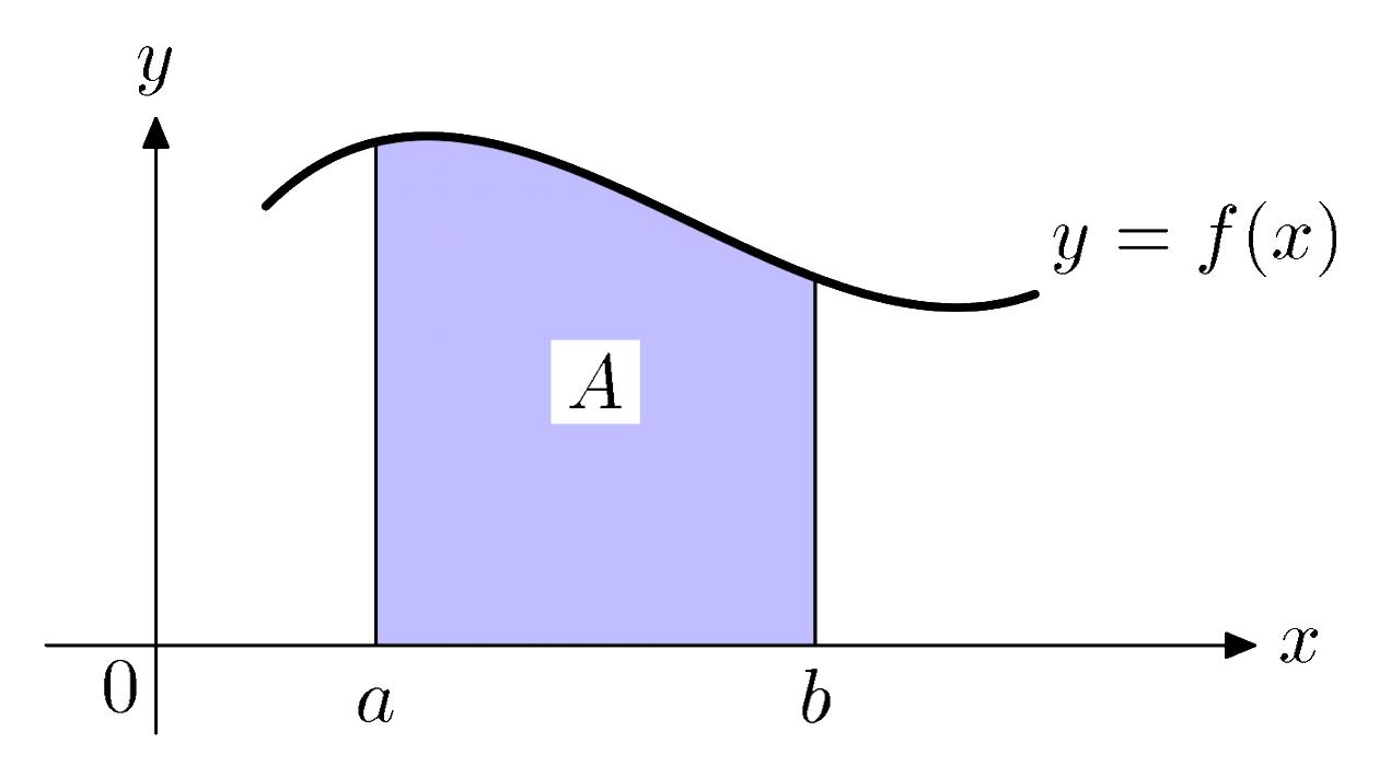 Cách làm bài toán tích phân - Tiêu biểu