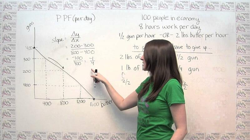 Học cách dạy Kinh tế bằng tiếng Anh efficient